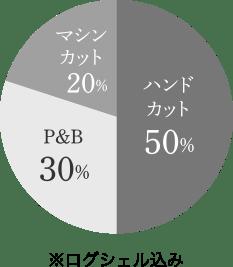 グラフ:マシンカット30%、ハンドカット40%、ポストアンドビーム30%の円グラフ
